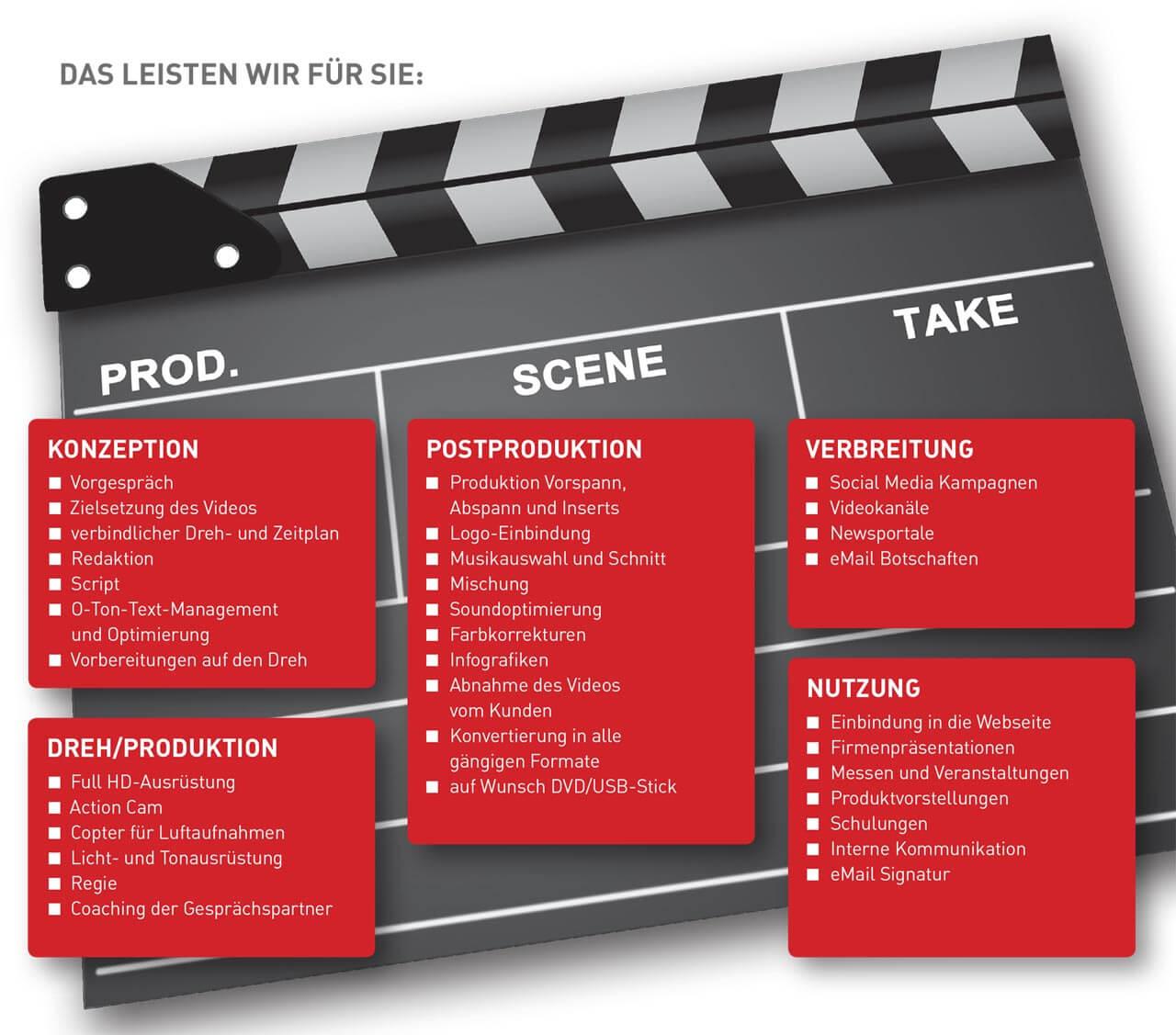 Unsere Leistungen im Bereich Video von der Idee bis zur Distribution